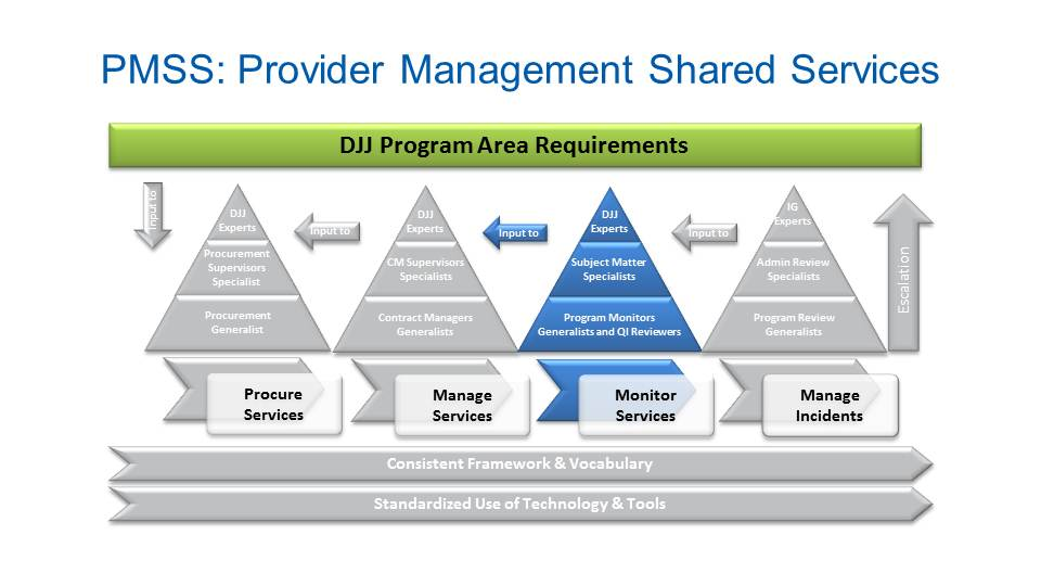 Monitor Services Slide 3