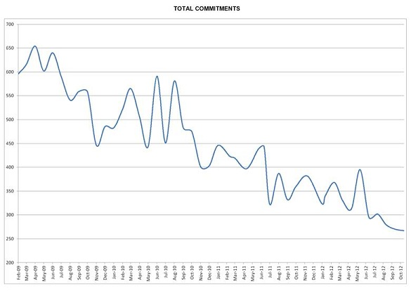 Number of monthly residential commitments drop